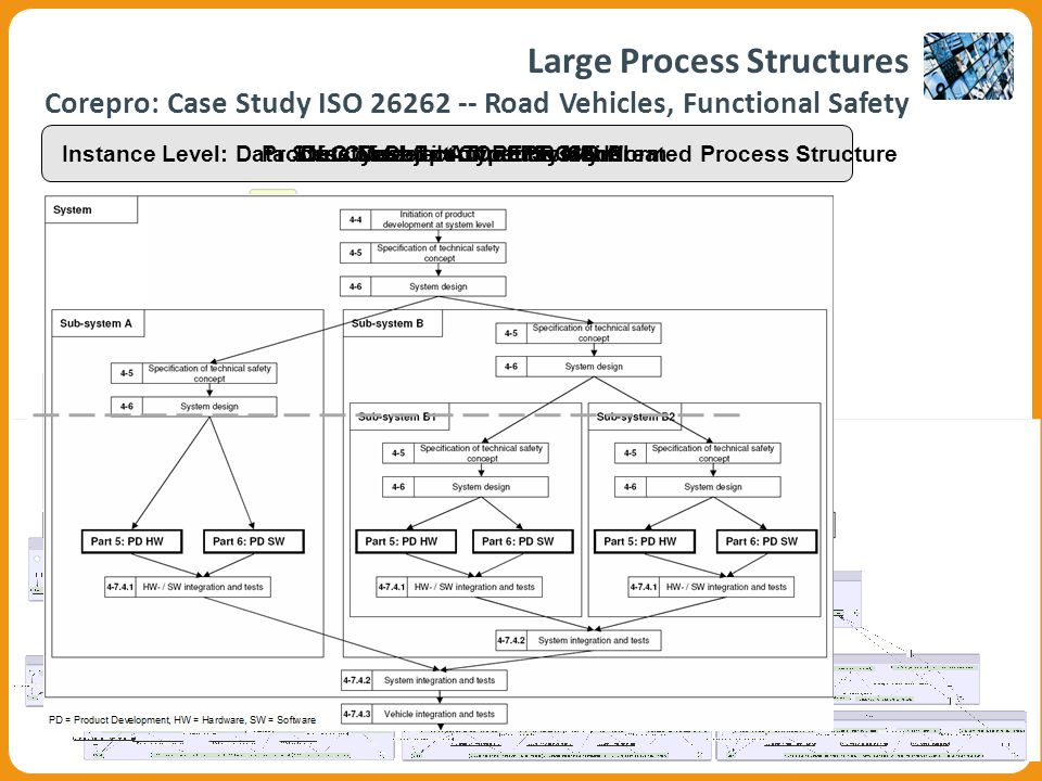 Process Description of the ISO NormData Model in COREPRO-SimOLC of Object Type System Life Cycle Coordination Model Instance Level: Data Structure and Automatically Created Process Structure Large Process Structures Corepro: Case Study ISO 26262 -- Road Vehicles, Functional Safety