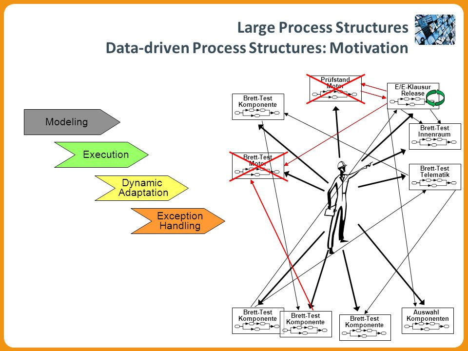 Graphical User Interface of COREPROSimAutomatic Creation and Execution of a Process StructureDynamic Adaptation and Exception Handling Simulating Large Process StructuresDefining the Model Level with Correctness Checks Large Process Structures Data-driven Process Structures: Corepro Proof-Of-Concept Müller et al.