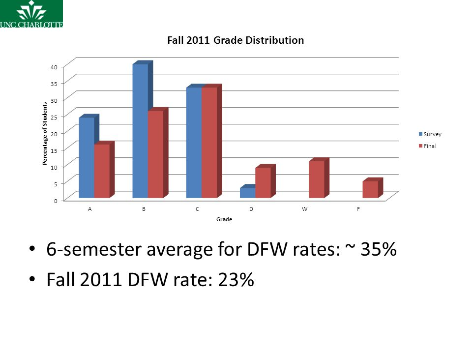 6-semester average for DFW rates: ~ 35% Fall 2011 DFW rate: 23%