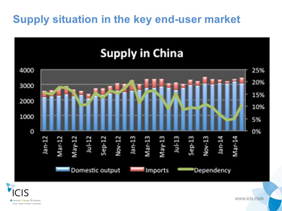 www.icis.com Supply situation in the key end-user market