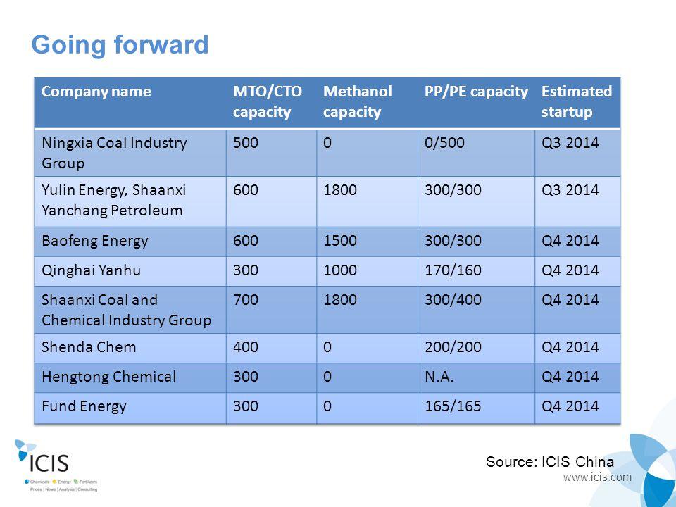 www.icis.com Source: ICIS China Going forward