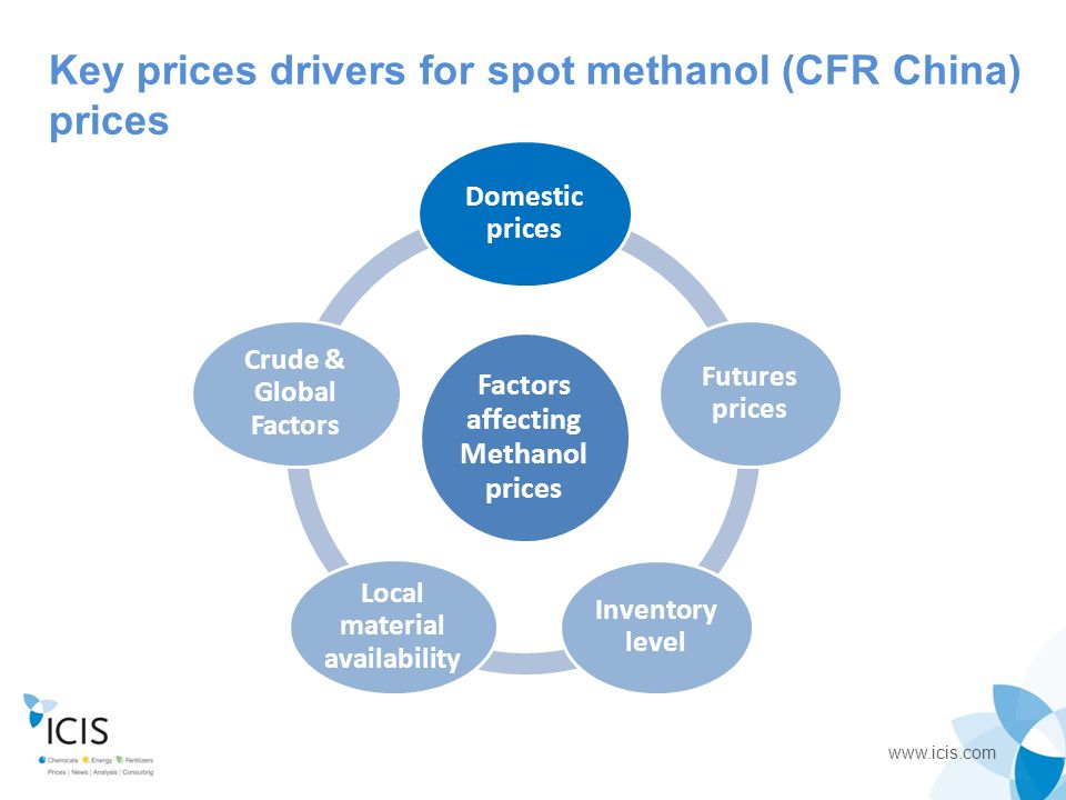 www.icis.com Market Brief ICIS assesses prices in West Cost India Methanol consumption in India ~ 2 million tonnes/year  Imports to West Cost India 1.4-1.5 million tonnes/year - Small part of demand met by 5 local producers - India largely depends on imports from Iran FY 2013-2014: imported so far until Dec 2013: 1.1m tonnes  0.77m tonnes from Iran = ~70% from Iran  248,845 tonnes from Saudi Arabia = ~20% from Saudi Arabia The rest from UAE, SE Asia, China etc.