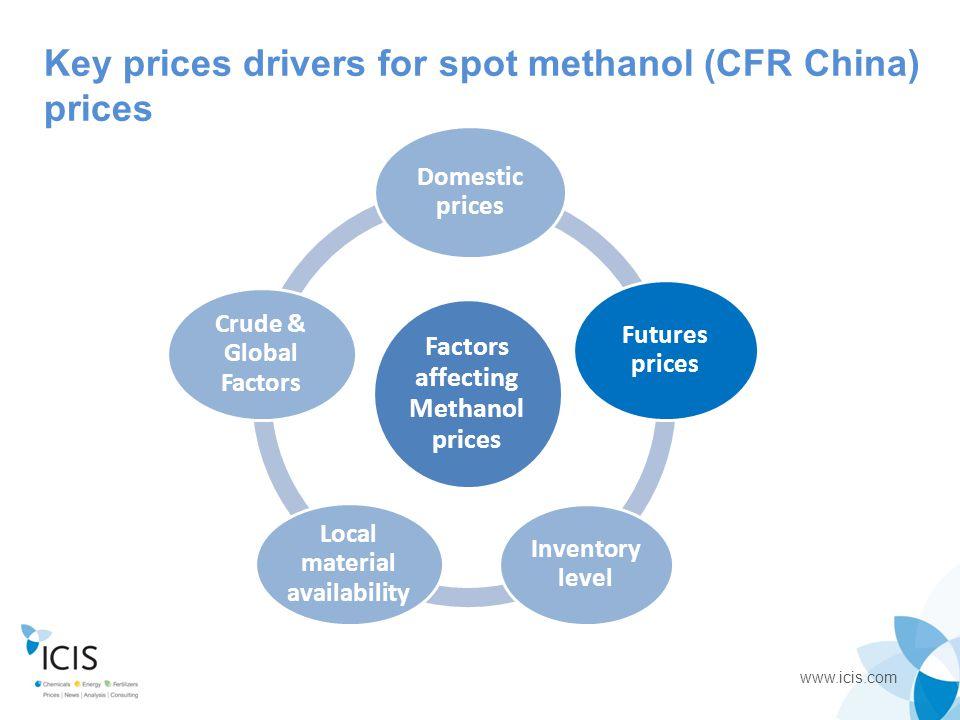 www.icis.com Factors affecting Methanol prices Domestic prices Futures prices Inventory level Local material availability Crude & Global factors Key drivers for day-to-day spot prices: Methanol futures China domestic prices Key drivers for long-term price trend Supply Demand 0.93 0.69 0.61 0.54-0.59 0.39 Key factors in monitoring spot methanol (CFR China) prices