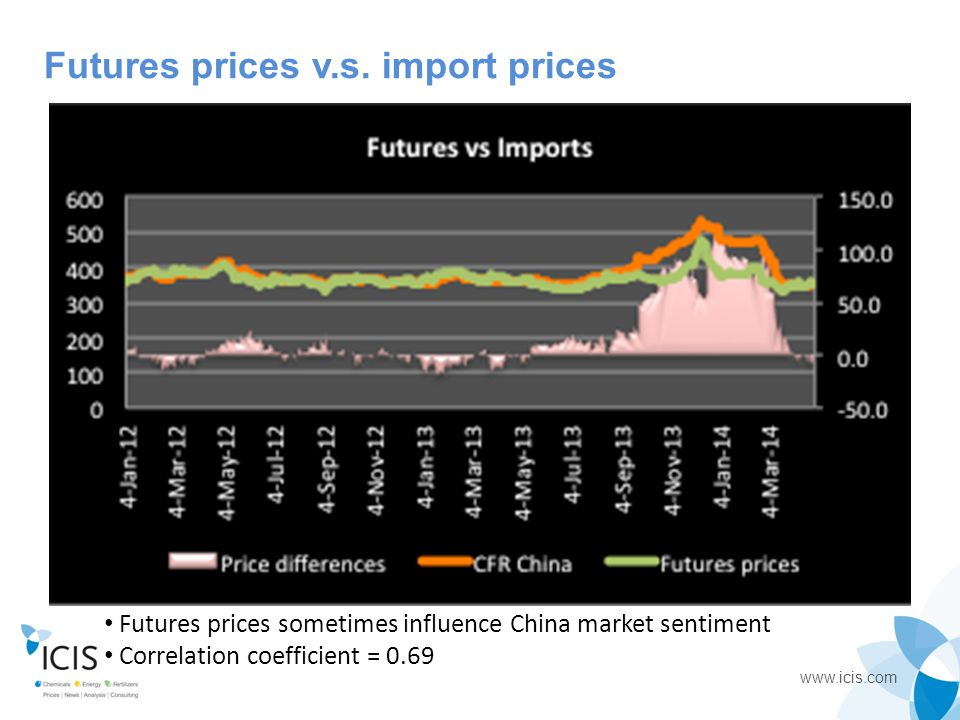 www.icis.com Futures prices v.s. import prices Futures prices sometimes influence China market sentiment Correlation coefficient = 0.69