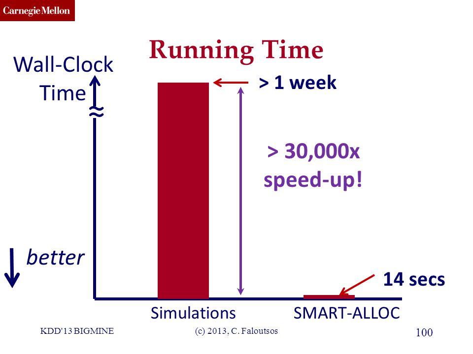 CMU SCS Running Time SimulationsSMART-ALLOC > 1 week Wall-Clock Time ≈ 14 secs > 30,000x speed-up.