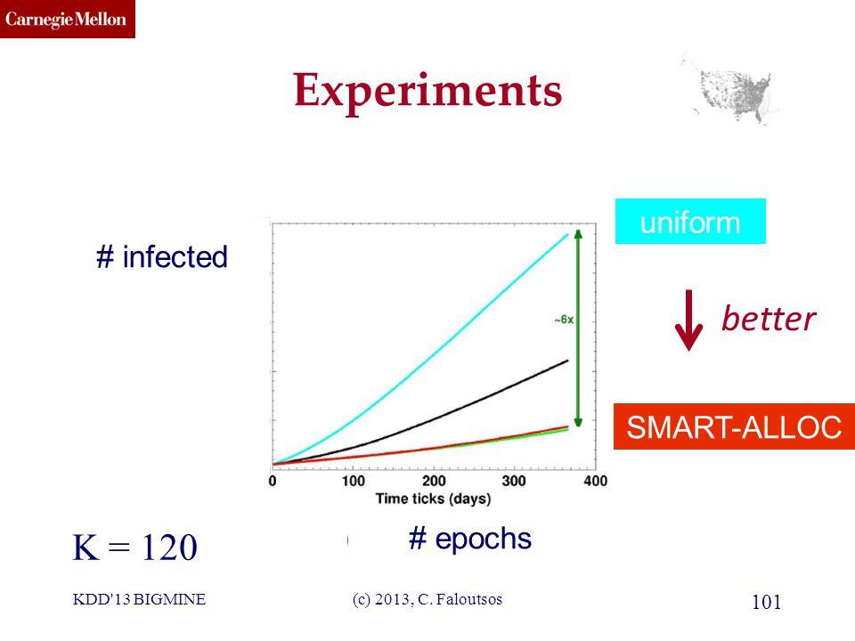 CMU SCS Experiments K = 120 better (c) 2013, C.