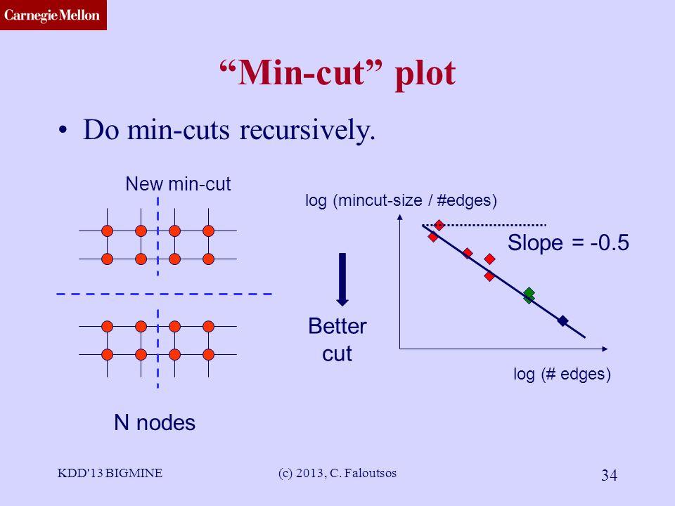 CMU SCS KDD 13 BIGMINE(c) 2013, C. Faloutsos 34 Min-cut plot Do min-cuts recursively.