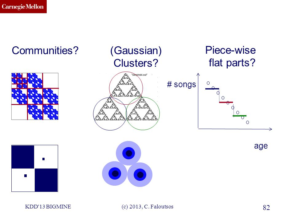 CMU SCS KDD 13 BIGMINE(c) 2013, C. Faloutsos 82 Communities?(Gaussian) Clusters.