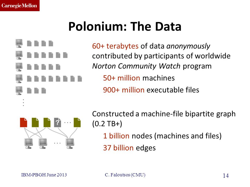 CMU SCS Polonium: The Data 60+ terabytes of data anonymously contributed by participants of worldwide Norton Community Watch program 50+ million machines 900+ million executable files Constructed a machine-file bipartite graph (0.2 TB+) 1 billion nodes (machines and files) 37 billion edges IBM-PBGH June 2013 14 C.