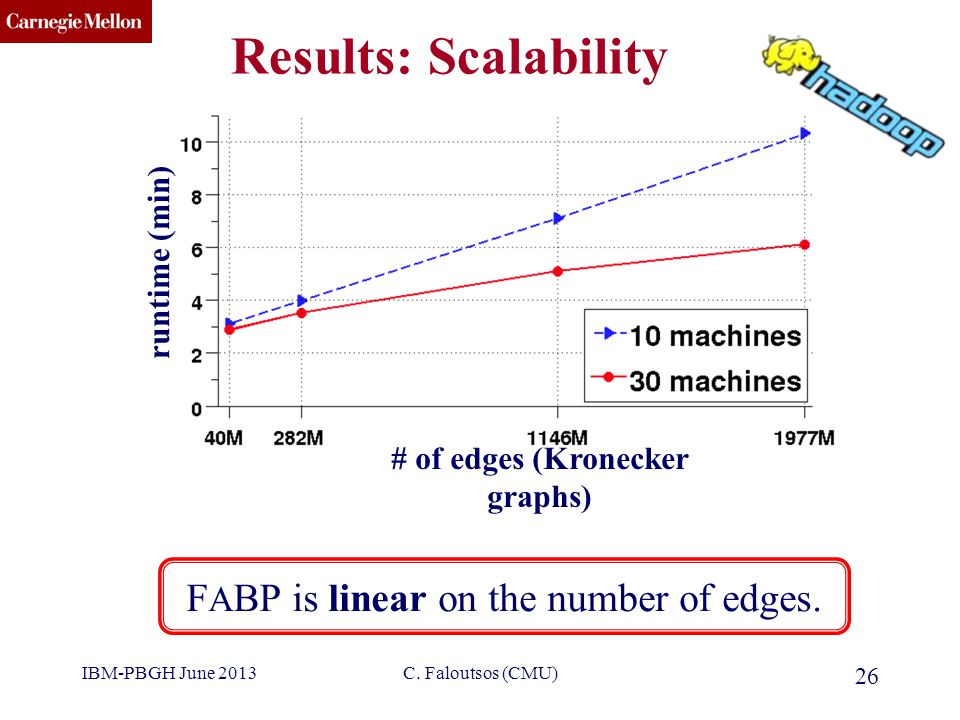 CMU SCS Results: Scalability C. Faloutsos (CMU) 26 F A BP is linear on the number of edges.