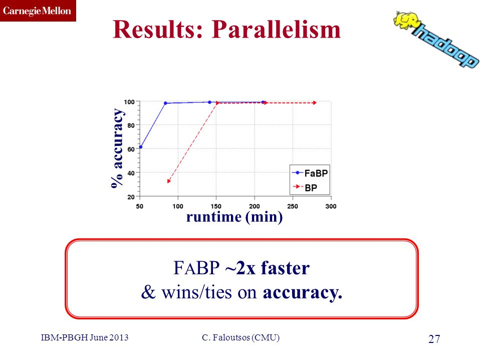 CMU SCS Results: Parallelism C. Faloutsos (CMU) 27 F A BP ~2x faster & wins/ties on accuracy. runtime (min) % accuracy IBM-PBGH June 2013