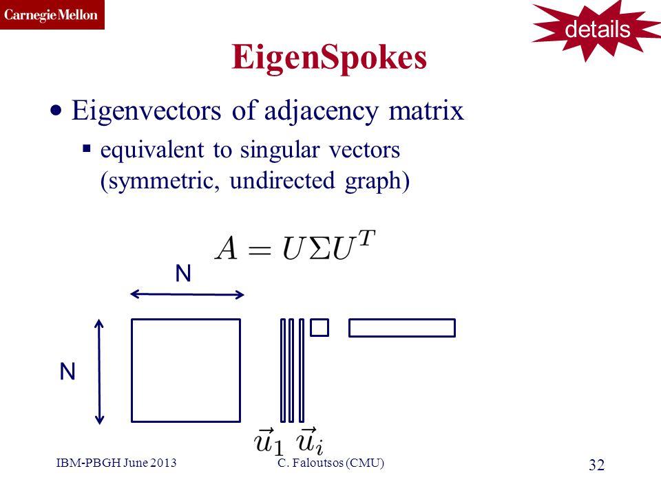 CMU SCS EigenSpokes Eigenvectors of adjacency matrix  equivalent to singular vectors (symmetric, undirected graph) 32 C.