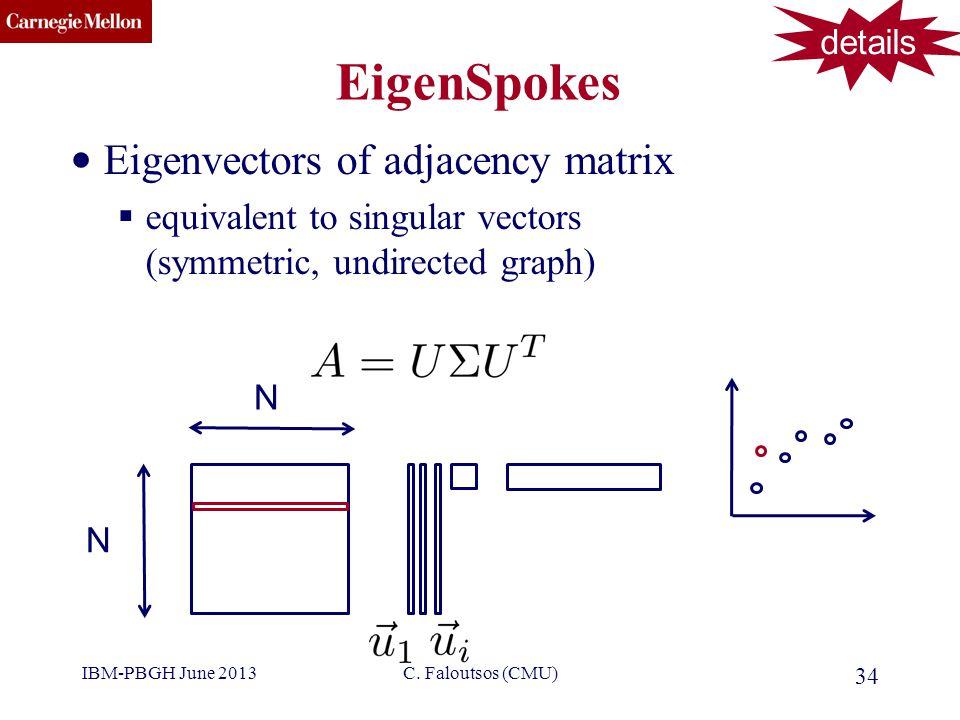 CMU SCS EigenSpokes Eigenvectors of adjacency matrix  equivalent to singular vectors (symmetric, undirected graph) 34 C.
