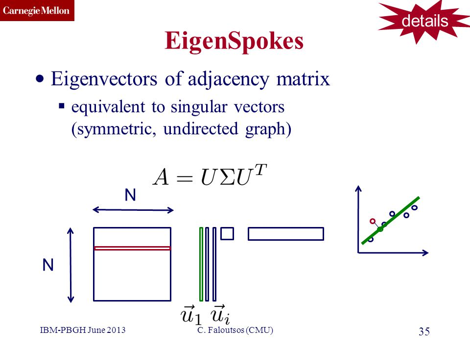 CMU SCS EigenSpokes Eigenvectors of adjacency matrix  equivalent to singular vectors (symmetric, undirected graph) 35 C.