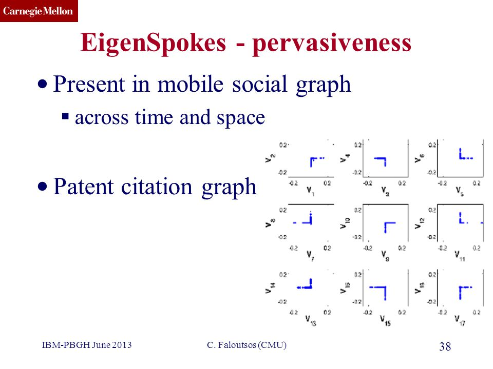 CMU SCS EigenSpokes - pervasiveness Present in mobile social graph  across time and space Patent citation graph 38 C. Faloutsos (CMU)IBM-PBGH June 20