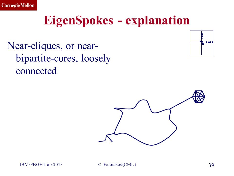 CMU SCS EigenSpokes - explanation Near-cliques, or near- bipartite-cores, loosely connected 39 C. Faloutsos (CMU)IBM-PBGH June 2013