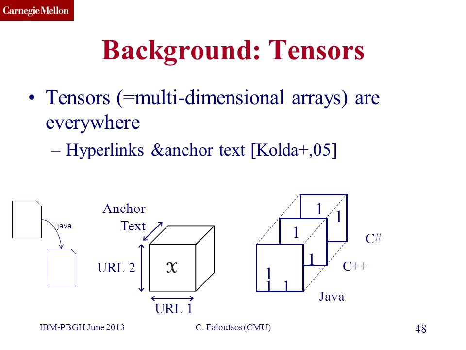 CMU SCS Background: Tensors Tensors (=multi-dimensional arrays) are everywhere –Hyperlinks &anchor text [Kolda+,05] URL 1 URL 2 Anchor Text Java C++ C# 1 1 1 1 1 1 1 IBM-PBGH June 2013 48 C.