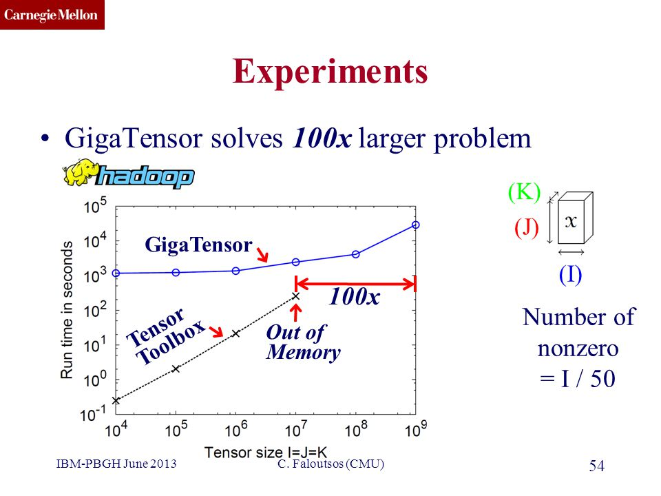 CMU SCS Experiments GigaTensor solves 100x larger problem Number of nonzero = I / 50 (J) (I) (K) GigaTensor Tensor Toolbox Out of Memory 100x IBM-PBGH June 2013 54 C.