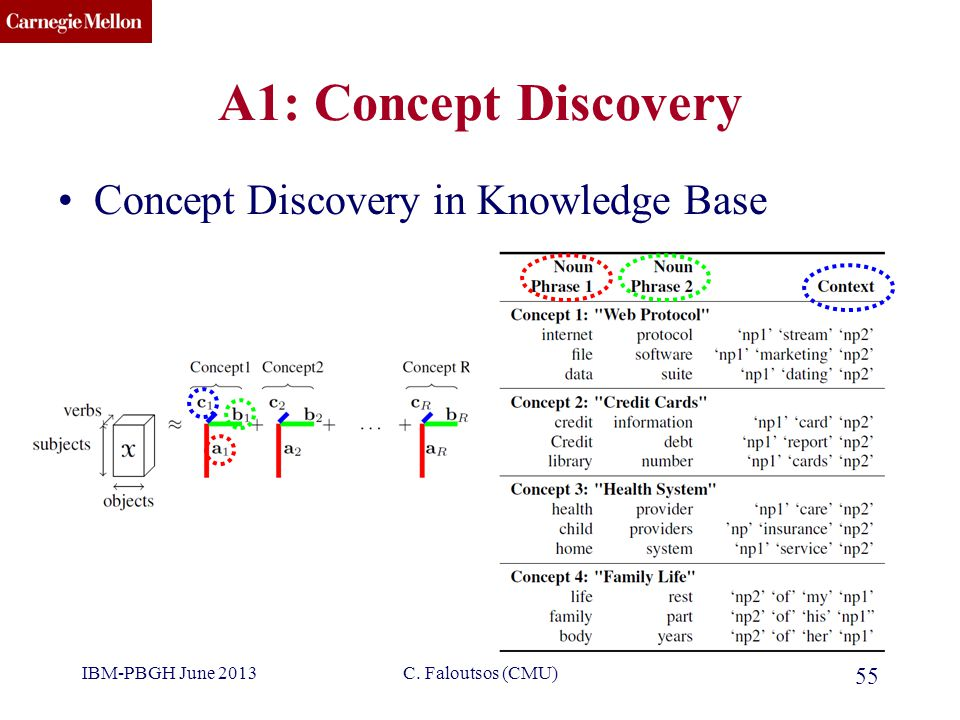 CMU SCS A1: Concept Discovery Concept Discovery in Knowledge Base IBM-PBGH June 2013 55 C.