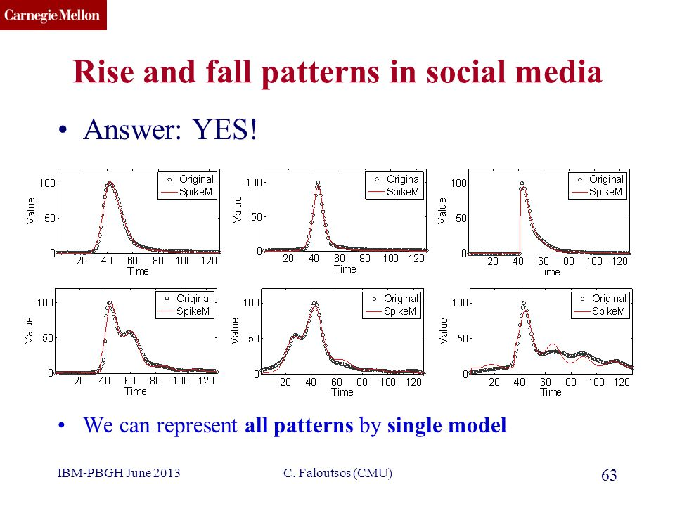 CMU SCS Rise and fall patterns in social media 63 Answer: YES.