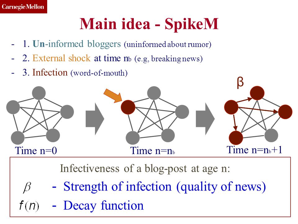 CMU SCS 64 Main idea - SpikeM -1. Un-informed bloggers (uninformed about rumor) -2. External shock at time n b (e.g, breaking news) -3. Infection (wor