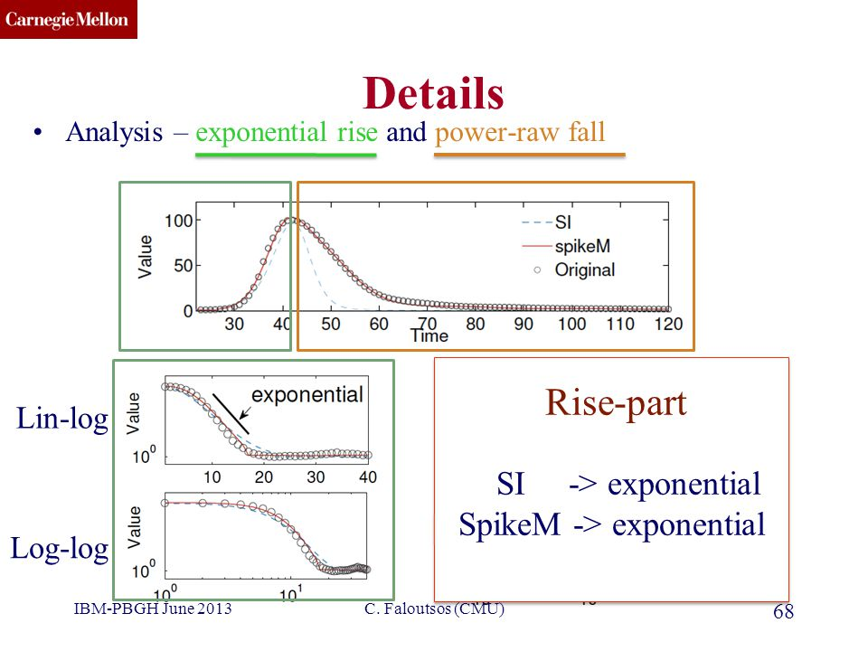 CMU SCS Details Analysis – exponential rise and power-raw fall 68 Lin-log Log-log Rise-part SI -> exponential SpikeM -> exponential Rise-part SI -> ex