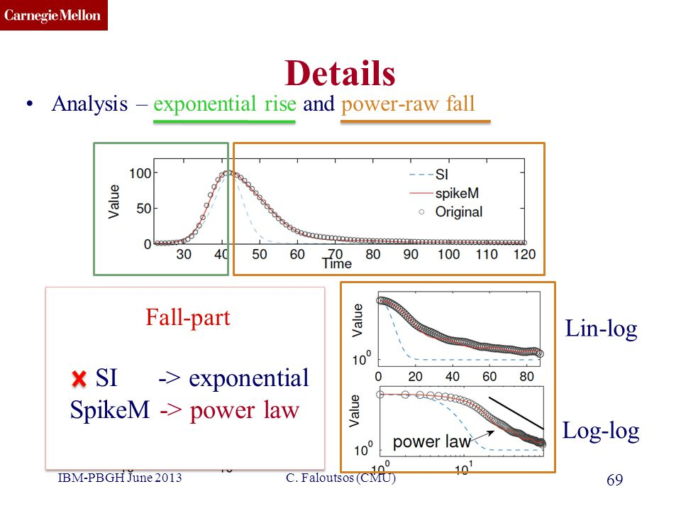 CMU SCS Details Analysis – exponential rise and power-raw fall 69 Lin-log Log-log Fall-part SI -> exponential SpikeM -> power law Fall-part SI -> exponential SpikeM -> power law C.