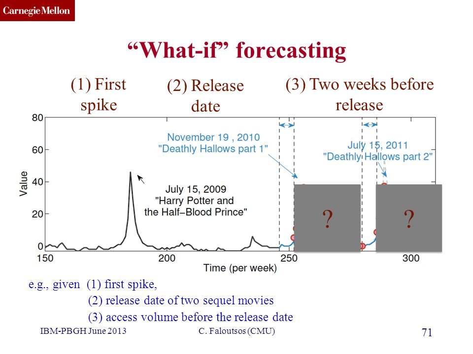 CMU SCS What-if forecasting 71 e.g., given (1) first spike, (2) release date of two sequel movies (3) access volume before the release date .