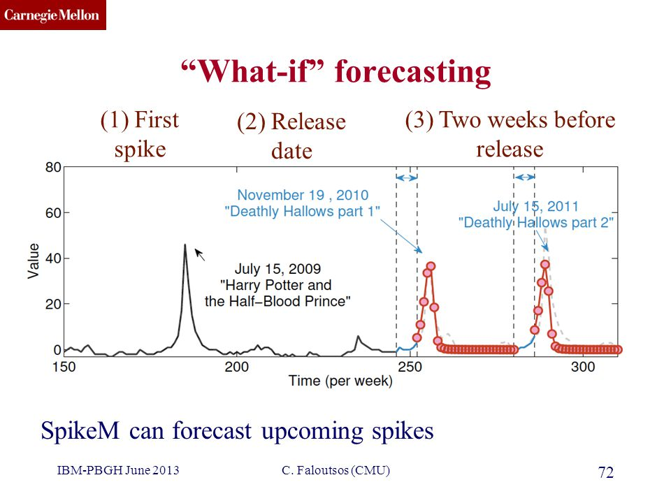 "CMU SCS ""What-if"" forecasting 72 SpikeM can forecast upcoming spikes (1) First spike (2) Release date (3) Two weeks before release C. Faloutsos (CMU)I"