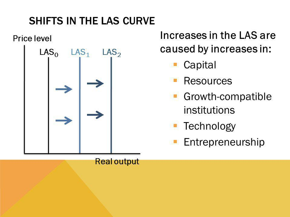 SHIFTS IN THE LAS CURVE Increases in the LAS are caused by increases in:  Capital  Resources  Growth-compatible institutions  Technology  Entrepreneurship LAS 0 Price level Real output LAS 1 LAS 2