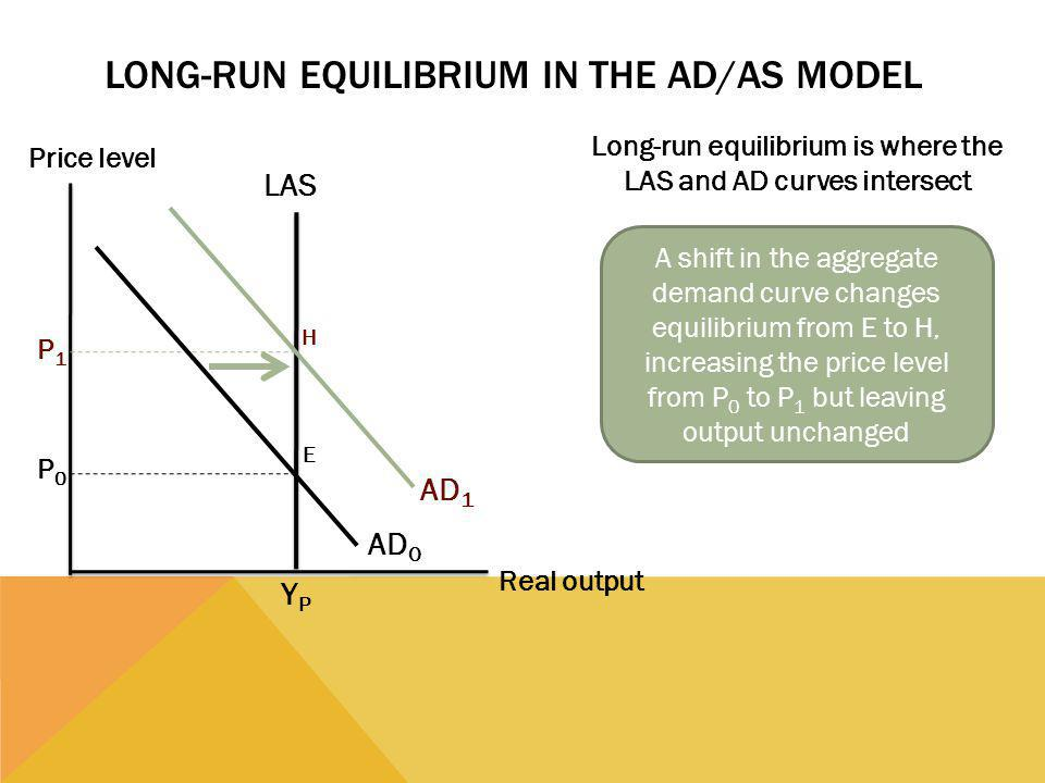 LONG-RUN EQUILIBRIUM IN THE AD/AS MODEL Long-run equilibrium is where the LAS and AD curves intersect Price level Real output AD 0 P0P0 AD 1 P1P1 YPYP LAS A shift in the aggregate demand curve changes equilibrium from E to H, increasing the price level from P 0 to P 1 but leaving output unchanged E H