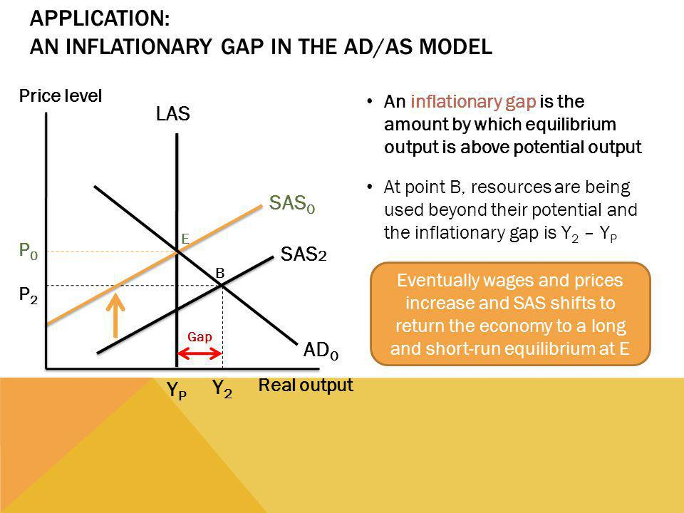 APPLICATION: AN INFLATIONARY GAP IN THE AD/AS MODEL An inflationary gap is the amount by which equilibrium output is above potential output Price level Real output P0P0 P2P2 YPYP LAS E SAS 0 AD 0 Y2Y2 At point B, resources are being used beyond their potential and the inflationary gap is Y 2 – Y P SAS 2 B Gap Eventually wages and prices increase and SAS shifts to return the economy to a long and short-run equilibrium at E