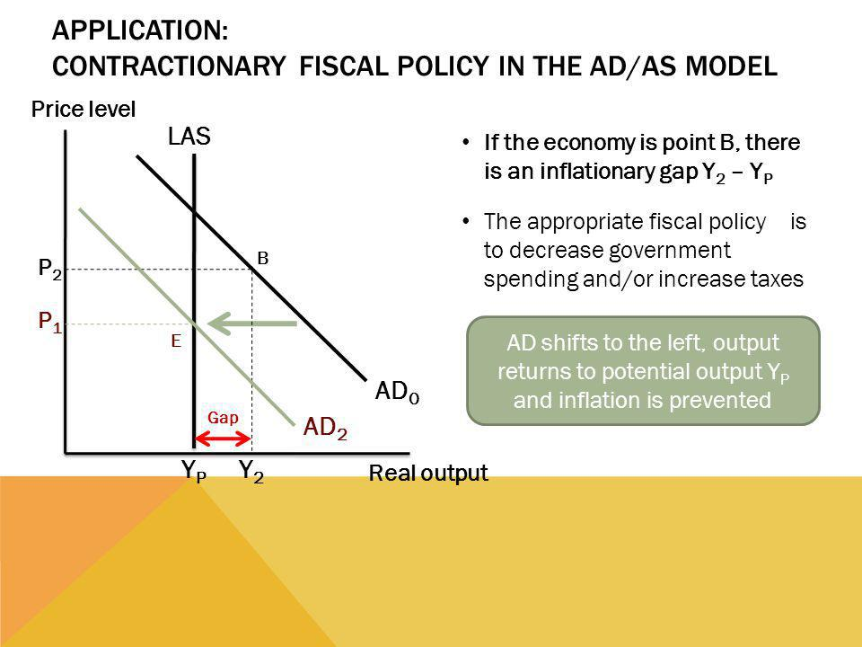 APPLICATION: CONTRACTIONARY FISCAL POLICY IN THE AD/AS MODEL If the economy is point B, there is an inflationary gap Y 2 – Y P The appropriate fiscal policy is to decrease government spending and/or increase taxes AD shifts to the left, output returns to potential output Y P and inflation is prevented Price level Real output AD 2 P1P1 AD 0 P2P2 YPYP LAS B E Y2Y2 Gap