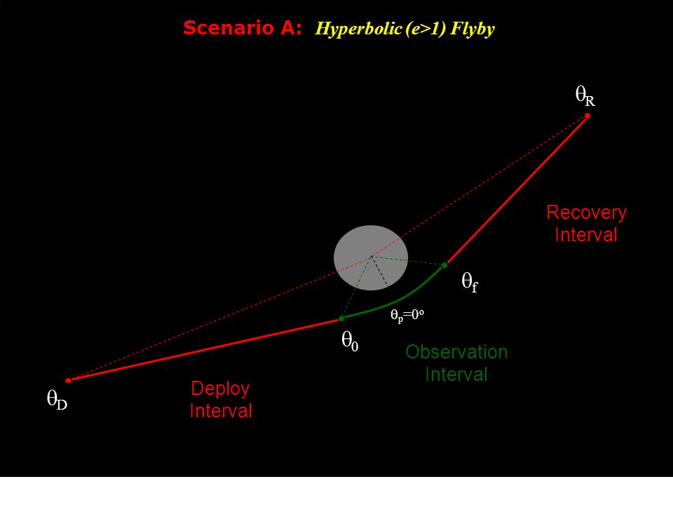00 ff DD RR  p =0 o Deploy Interval Observation Interval Recovery Interval Scenario A: Hyperbolic (e>1) Flyby