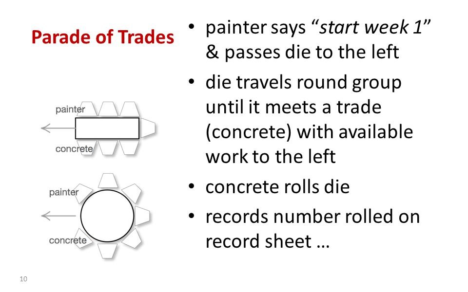 painter says start week 1 & passes die to the left die travels round group until it meets a trade (concrete) with available work to the left concrete rolls die records number rolled on record sheet … 10 Parade of Trades