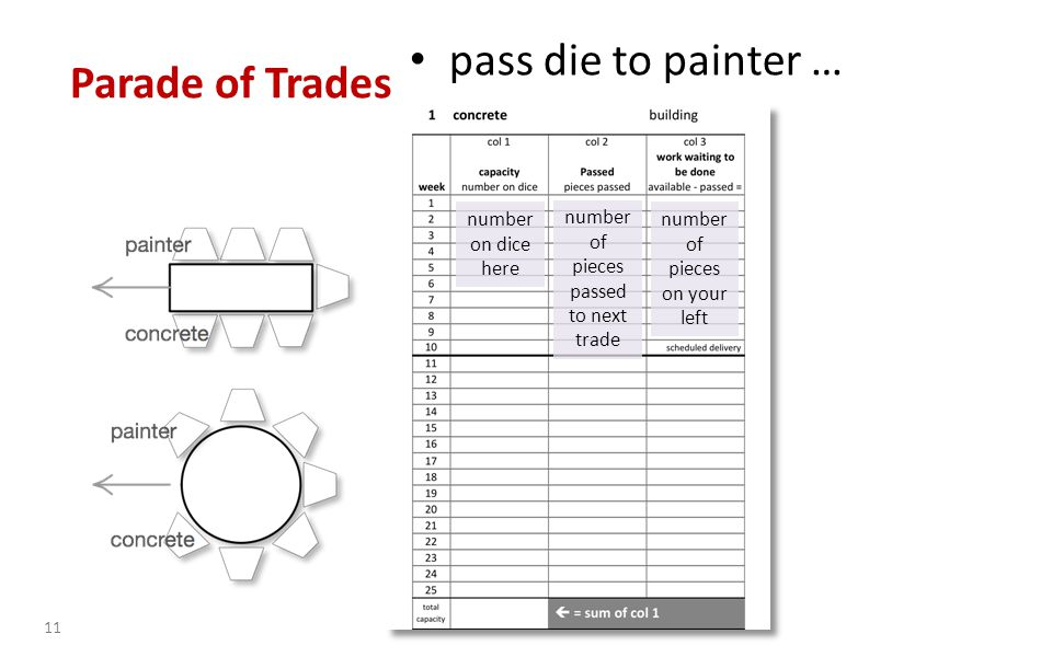 pass die to painter … 11 number on dice here number of pieces passed to next trade number of pieces on your left Parade of Trades