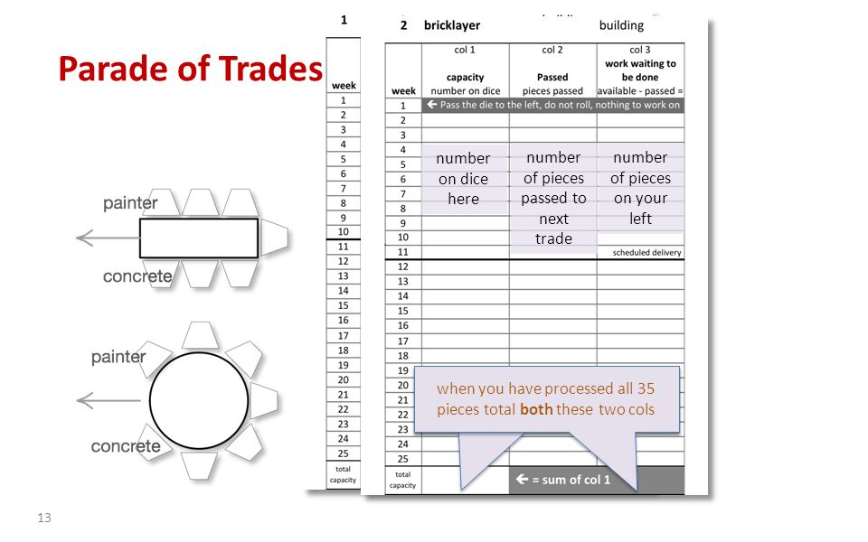 13 number on dice here number of pieces passed to next trade number of pieces on your left number on dice here number of pieces passed to next trade number of pieces on your left when you have processed all 35 pieces total both these two cols Parade of Trades