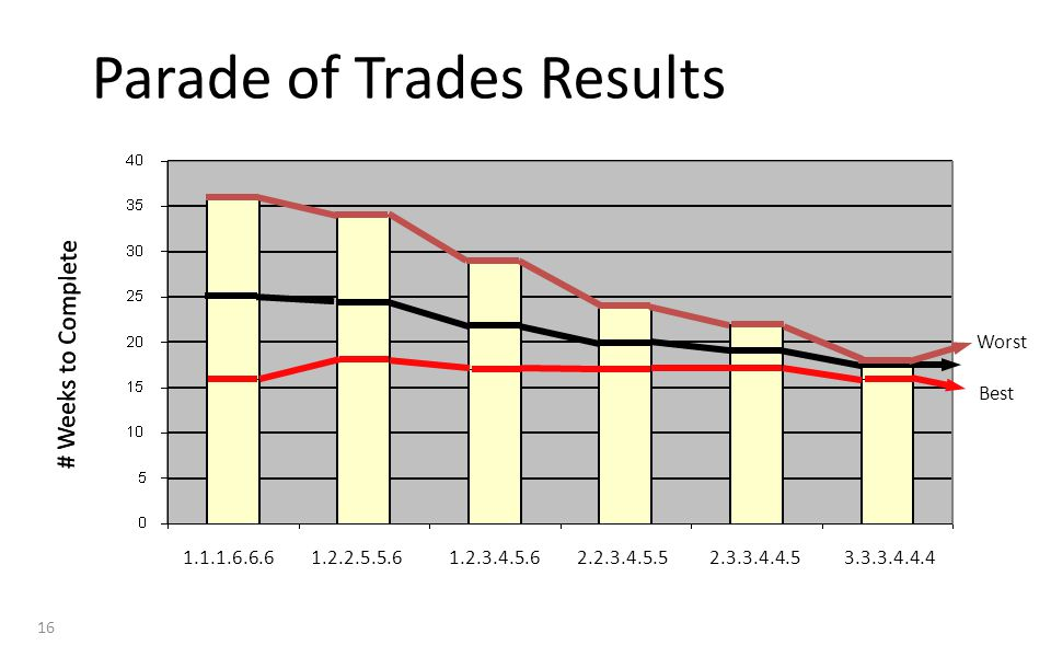 Parade of Trades Results # Weeks to Complete 1.2.2.5.5.61.2.3.4.5.62.2.3.4.5.52.3.3.4.4.53.3.3.4.4.41.1.1.6.6.6 # Weeks to Complete Worst Best 16