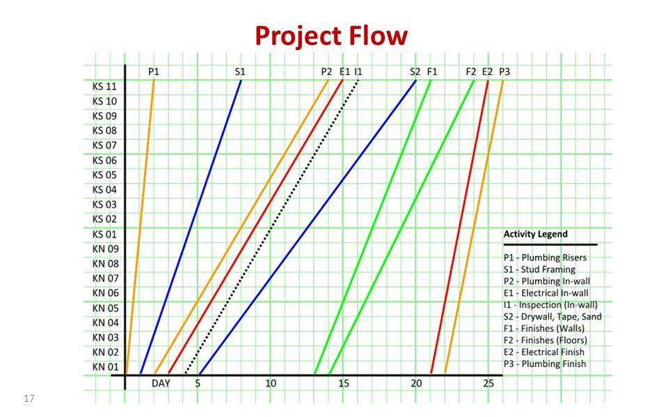 17 Project Flow