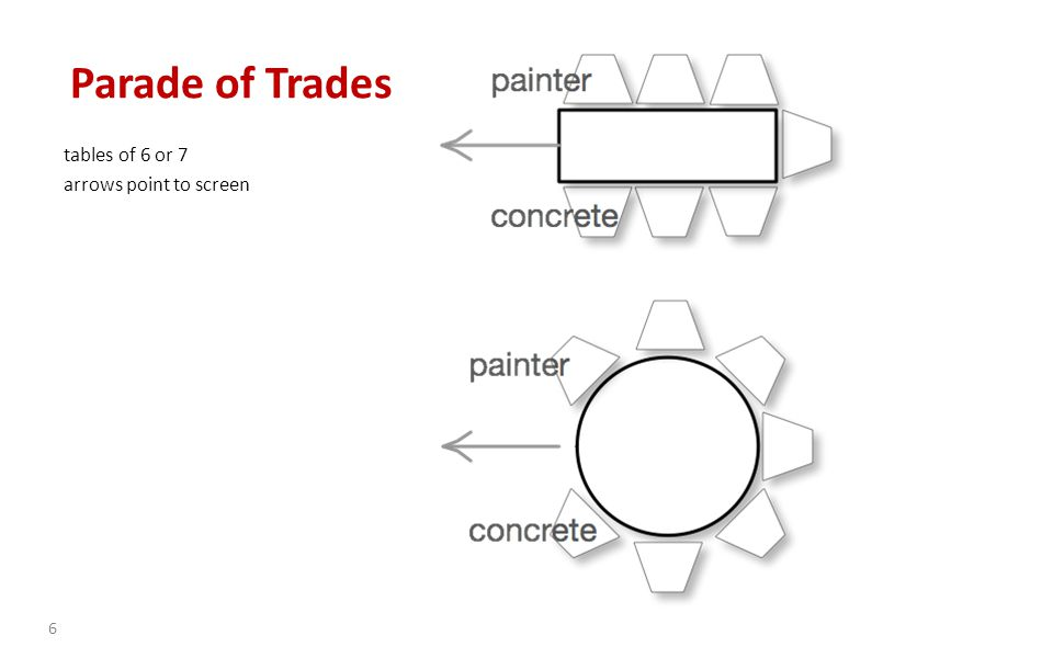 each take your sheet 1 = concreter …… 7 = painter give the dice to the painter give the chips to the concreter check you have 35 pieces (units of work) place pieces on your left 7 Parade of Trades