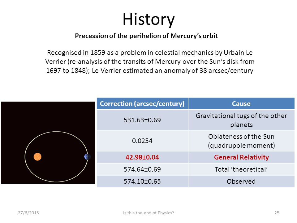 History 27/6/201325Is this the end of Physics? Correction (arcsec/century)Cause 531.63±0.69 Gravitational tugs of the other planets 0.0254 Oblateness