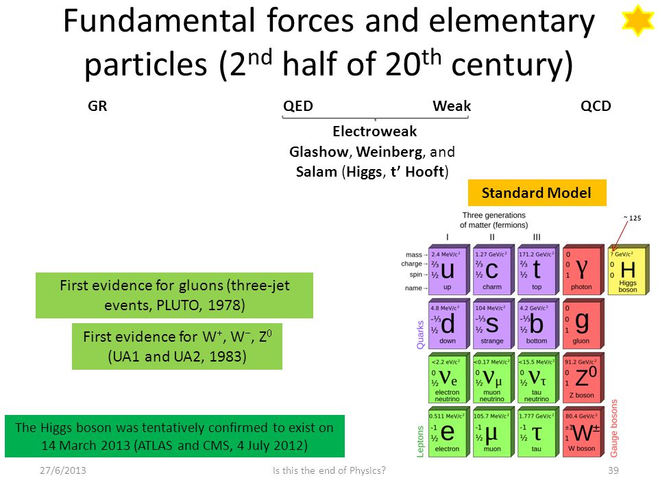 Fundamental forces and elementary particles (2 nd half of 20 th century) 27/6/2013Is this the end of Physics 39 GRQEDWeakQCD Electroweak Glashow, Weinberg, and Salam (Higgs, t' Hooft) First evidence for W , W , Z  (UA1 and UA2, 1983) First evidence for gluons (three-jet events, PLUTO, 1978) Standard Model The Higgs boson was tentatively confirmed to exist on 14 March 2013 (ATLAS and CMS, 4 July 2012) ~ 125
