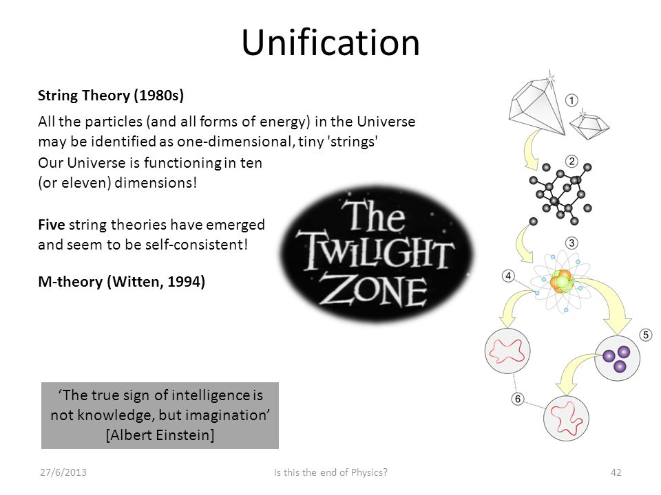Unification 27/6/2013Is this the end of Physics 42 String Theory (1980s) All the particles (and all forms of energy) in the Universe may be identified as one-dimensional, tiny strings Our Universe is functioning in ten (or eleven) dimensions.