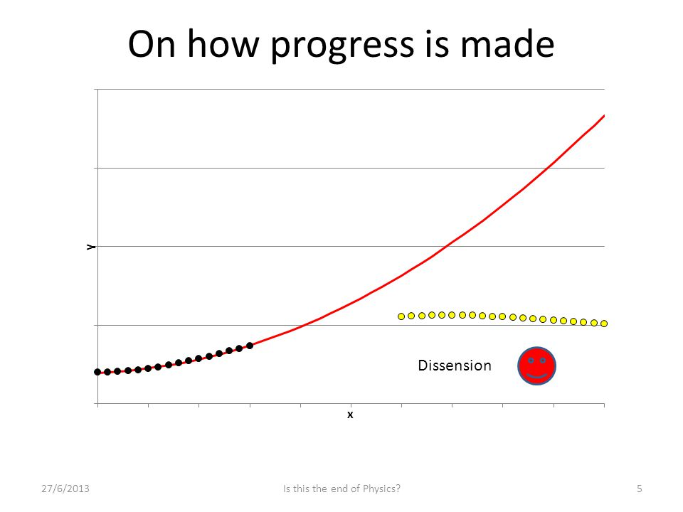 On how progress is made Dissension 27/6/20135Is this the end of Physics?