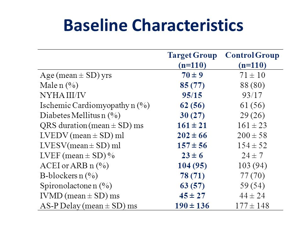 Target Group (n=110) Control Group (n=110) Age (mean ± SD) yrs70 ± 971 ± 10 Male n (%)85 (77)88 (80) NYHA III/IV95/1593/17 Ischemic Cardiomyopathy n (%)62 (56)61 (56) Diabetes Mellitus n (%)30 (27)29 (26) QRS duration (mean ± SD) ms161 ± 21161 ± 23 LVEDV (mean ± SD) ml202 ± 66200 ± 58 LVESV(mean ± SD) ml157 ± 56154 ± 52 LVEF (mean ± SD) %23 ± 624 ± 7 ACEI or ARB n (%)104 (95)103 (94) B-blockers n (%)78 (71)77 (70) Spironolactone n (%)63 (57)59 (54) IVMD (mean ± SD) ms45 ± 2744 ± 24 AS-P Delay (mean ± SD) ms190 ± 136177 ± 148 Baseline Characteristics