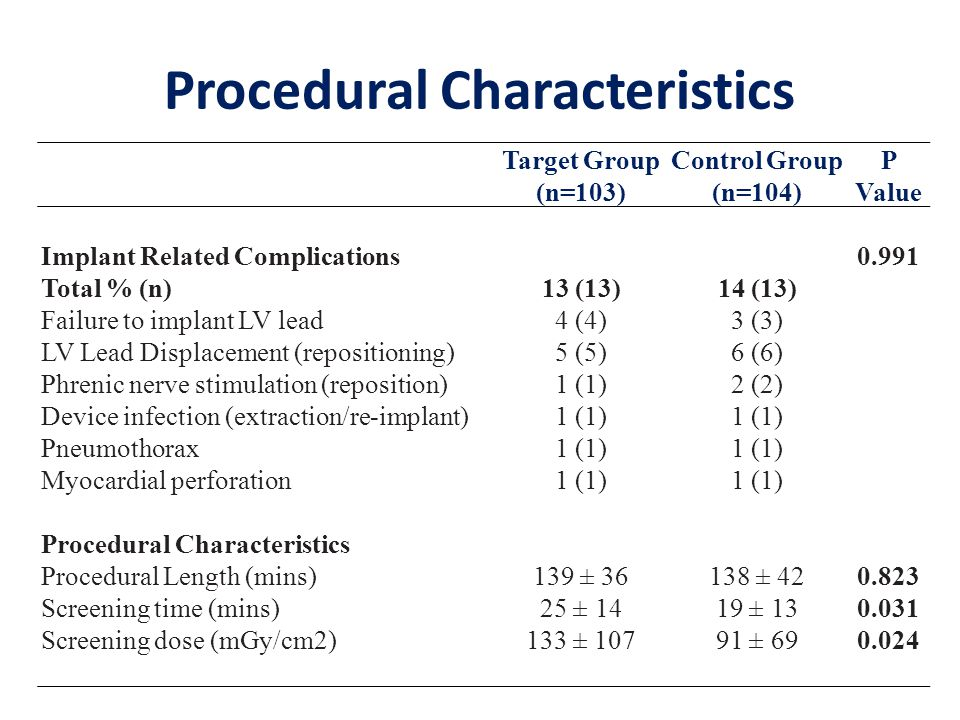 Target Group (n=103) Control Group (n=104) P Value Implant Related Complications0.991 Total % (n)13 (13)14 (13) Failure to implant LV lead4 (4)3 (3) LV Lead Displacement (repositioning)5 (5)6 (6) Phrenic nerve stimulation (reposition)1 (1)2 (2) Device infection (extraction/re-implant)1 (1) Pneumothorax1 (1) Myocardial perforation1 (1) Procedural Characteristics Procedural Length (mins)139 ± ± Screening time (mins)25 ± 1419 ± Screening dose (mGy/cm2)133 ± ± Procedural Characteristics