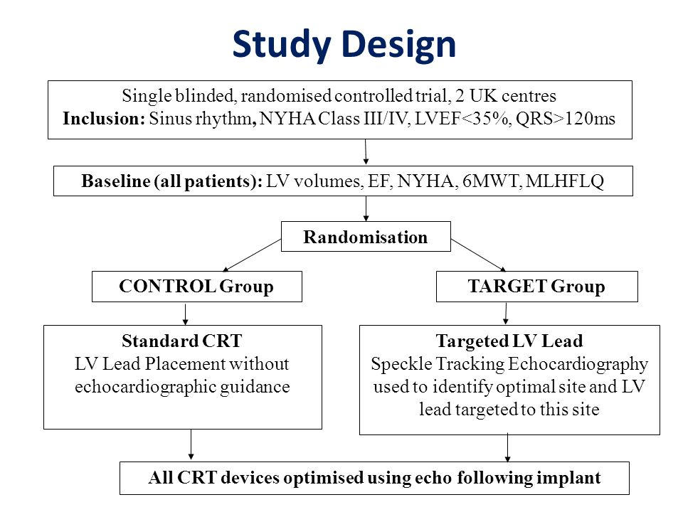 Single blinded, randomised controlled trial, 2 UK centres Inclusion: Sinus rhythm, NYHA Class III/IV, LVEF 120ms Baseline (all patients): LV volumes, EF, NYHA, 6MWT, MLHFLQ Randomisation CONTROL GroupTARGET Group Targeted LV Lead Speckle Tracking Echocardiography used to identify optimal site and LV lead targeted to this site Standard CRT LV Lead Placement without echocardiographic guidance All CRT devices optimised using echo following implant Study Design