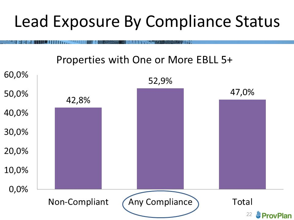 22 Lead Exposure By Compliance Status