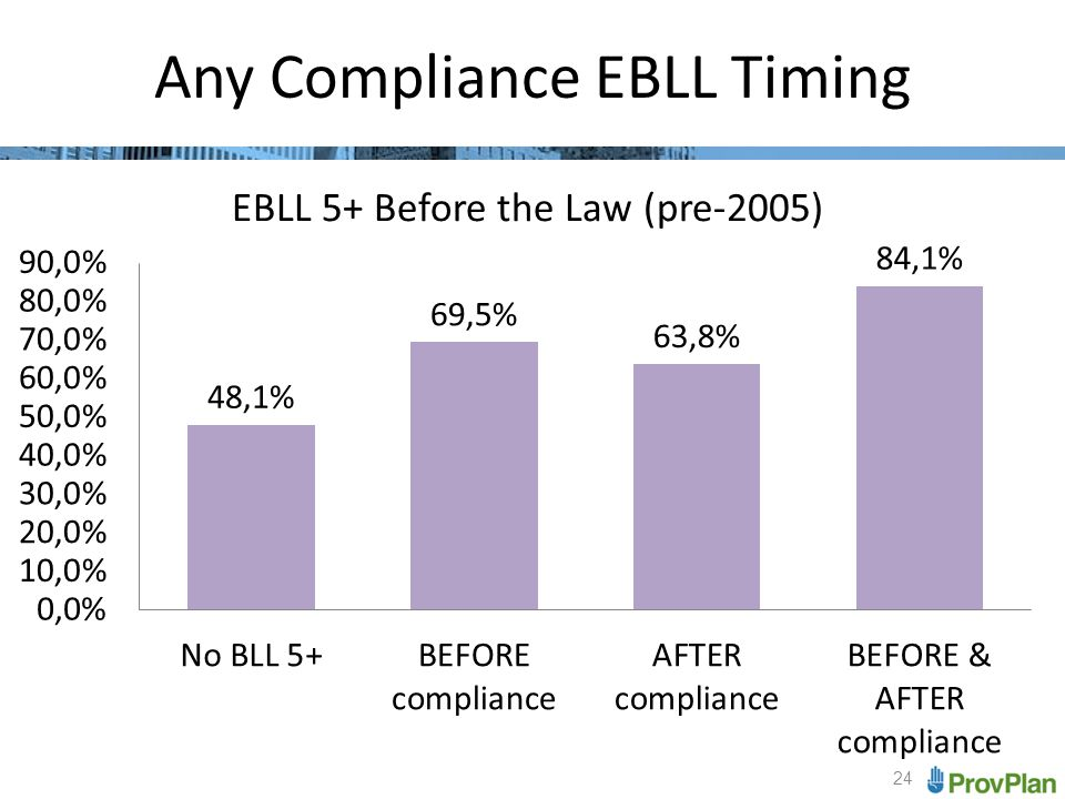 24 Any Compliance EBLL Timing