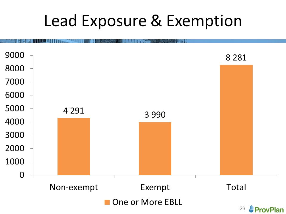 29 Lead Exposure & Exemption